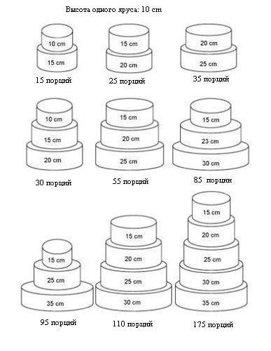 Размеры торта